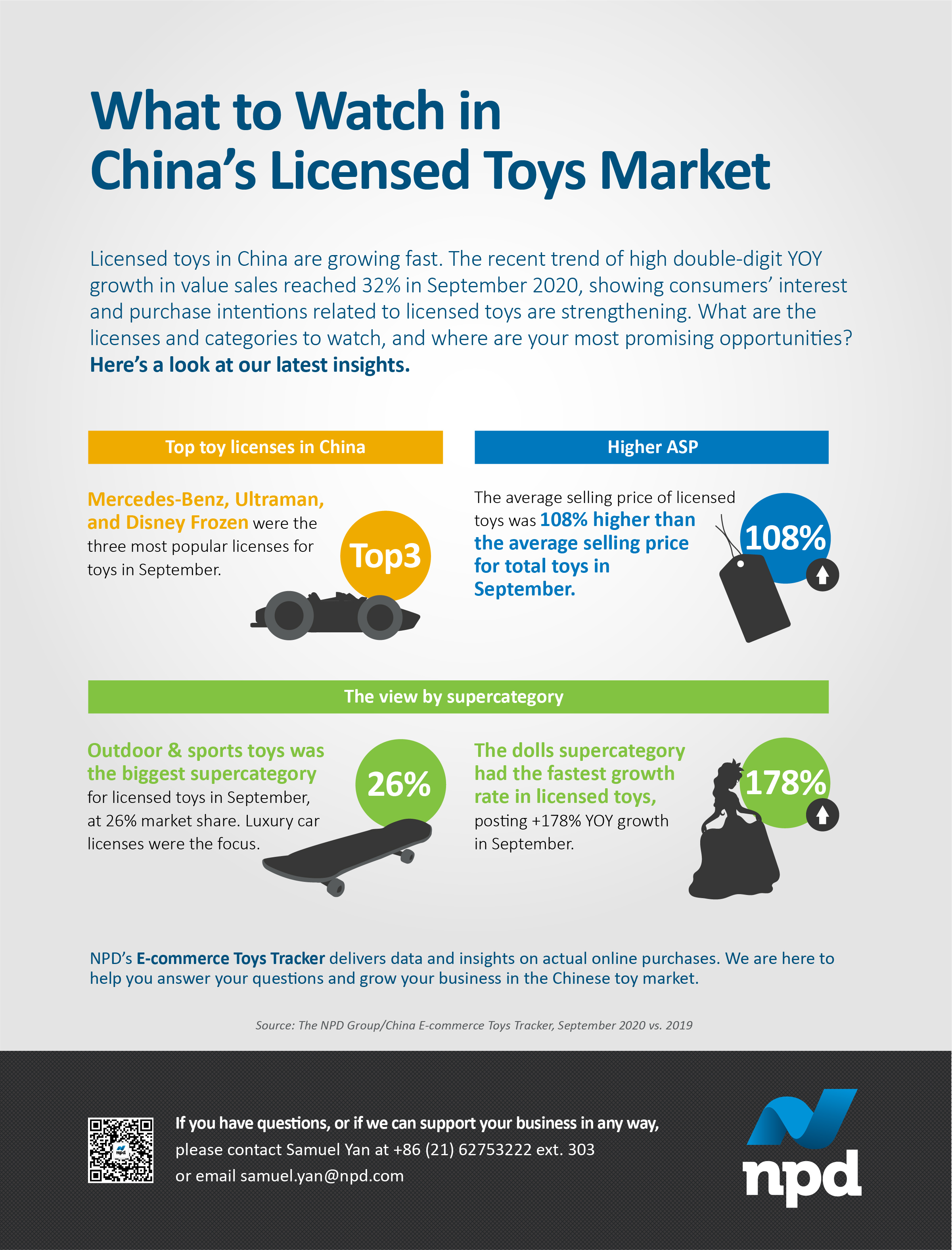 Licensed toys in China are growing fast. The recent trend of high double-digit YOY growth in value sales reached 32% in September 2020, showing consumers' interest and purchase intentions related to licensed toys are strengthening.