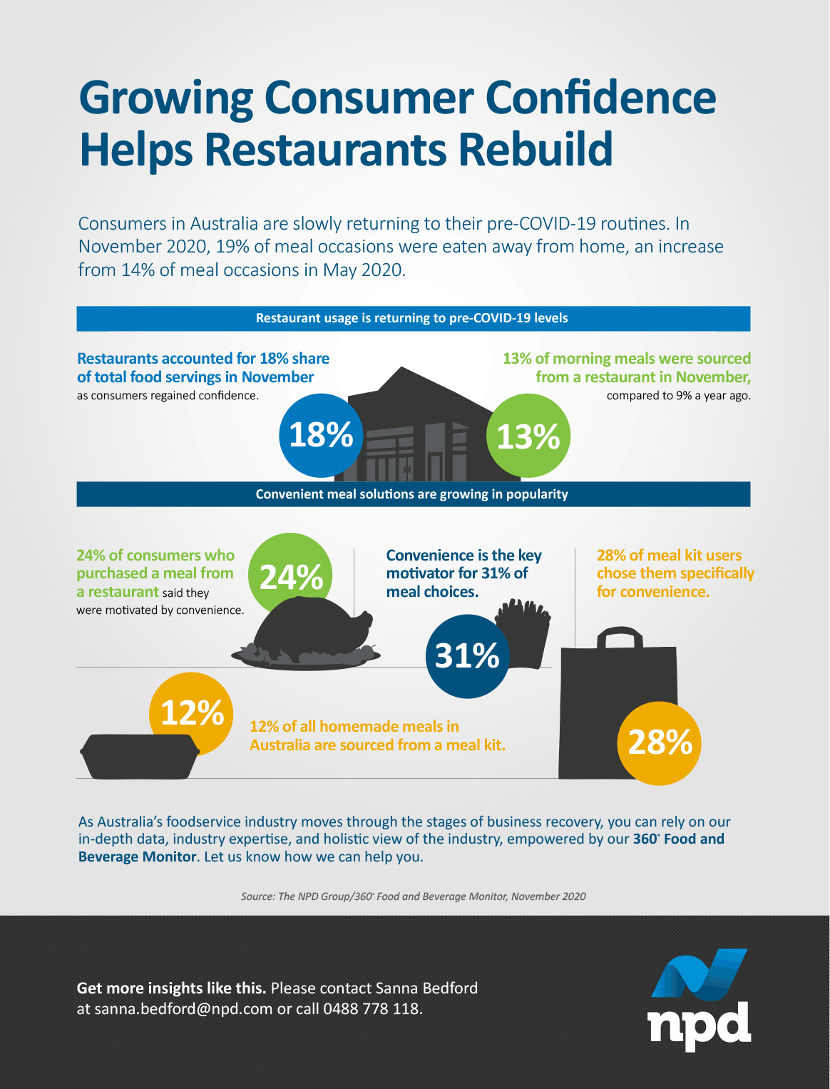Consumers in Australia are slowly returning to their pre-COVID-19 routines. In November 2020, 19% of meal occasions were eaten away from home, an increase from 14% of meal occasions in May 2020.