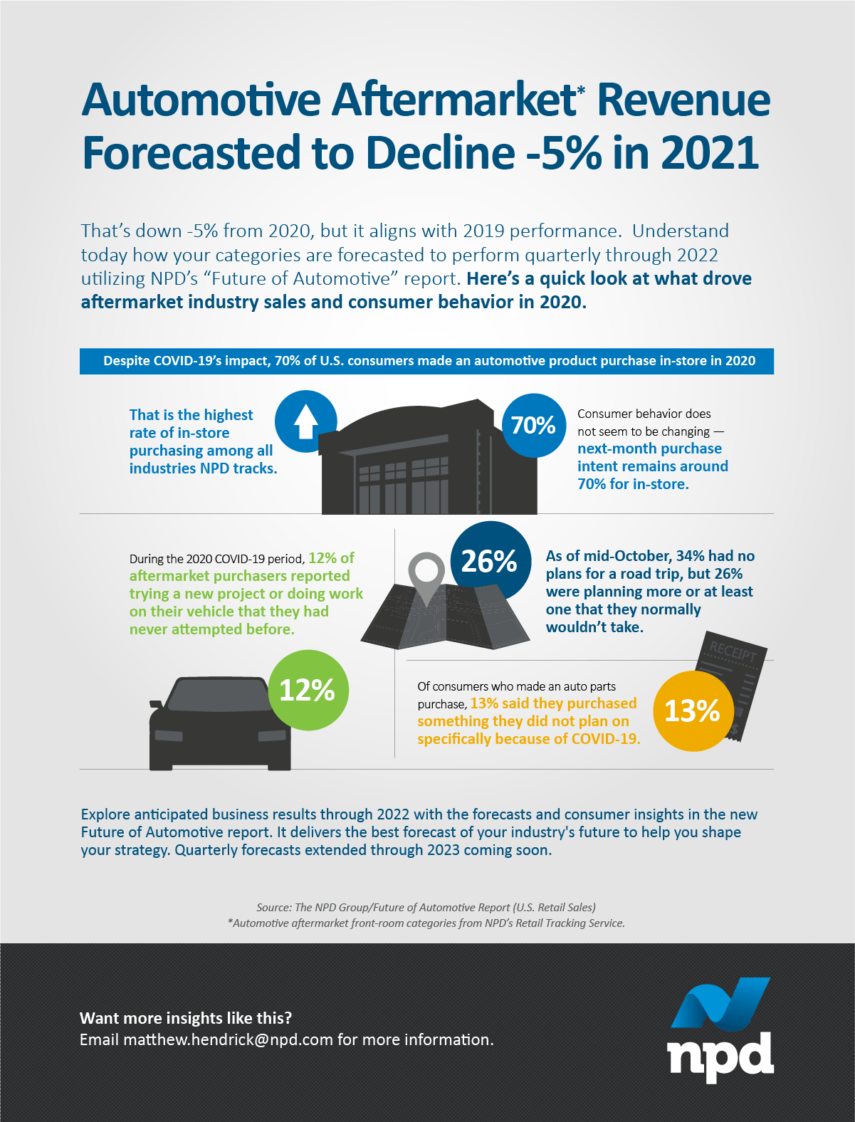 """That's down -5% from 2020, but it aligns with 2019 performance. Understand today how your categories are forecasted to perform quarterly through 2022 utilizing NPD's """"Future of Automotive"""" report. Here's a quick look at what drove aftermarket industry sales and consumer behavior in 2020."""