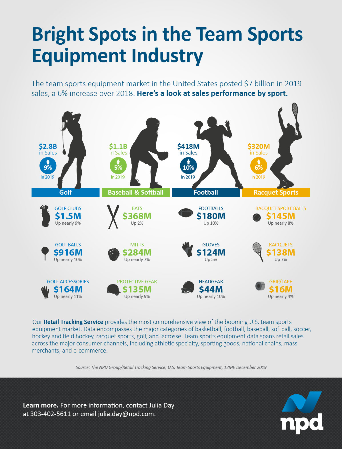 The team sports equipment market in the United States posted $7 billion in 2019 sales, a 6% increase over 2018.