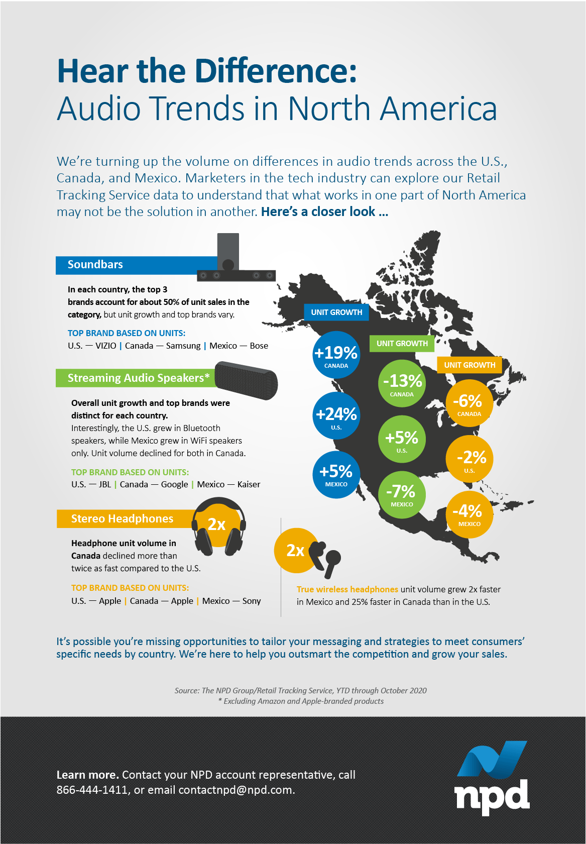 We're turning up the volume on differences in audio trends across the U.S., Canada, and Mexico.