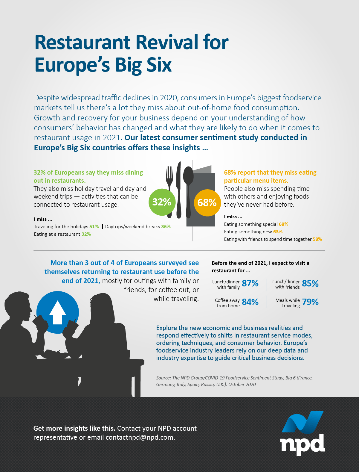 Despite widespread traffic declines in 2020, consumers in Europe's biggest foodservice markets tell us there's a lot they miss about out-of-home food consumption.