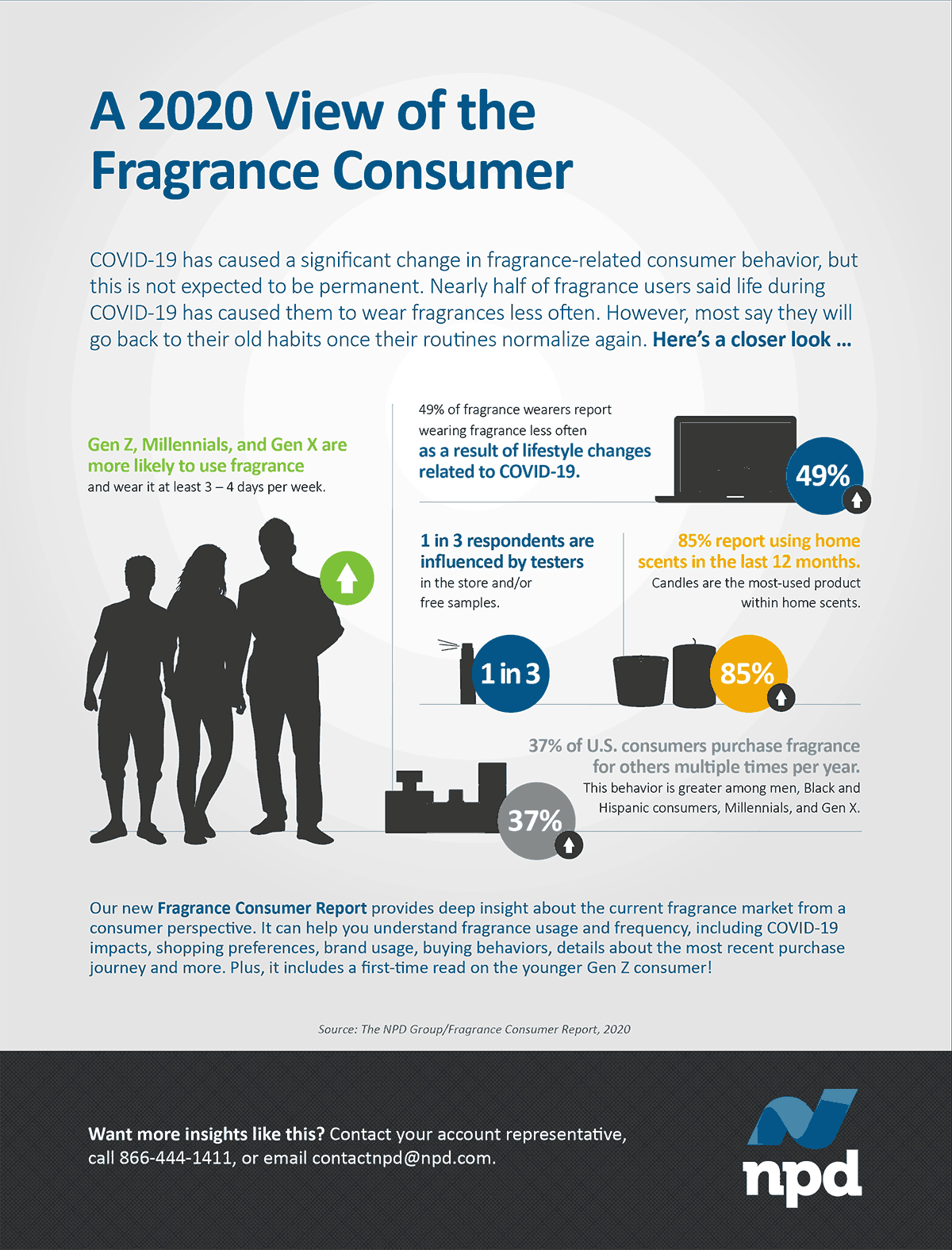 COVID-19 has caused a significant change in fragrance-related consumer behavior, but this is not expected to be permanent.