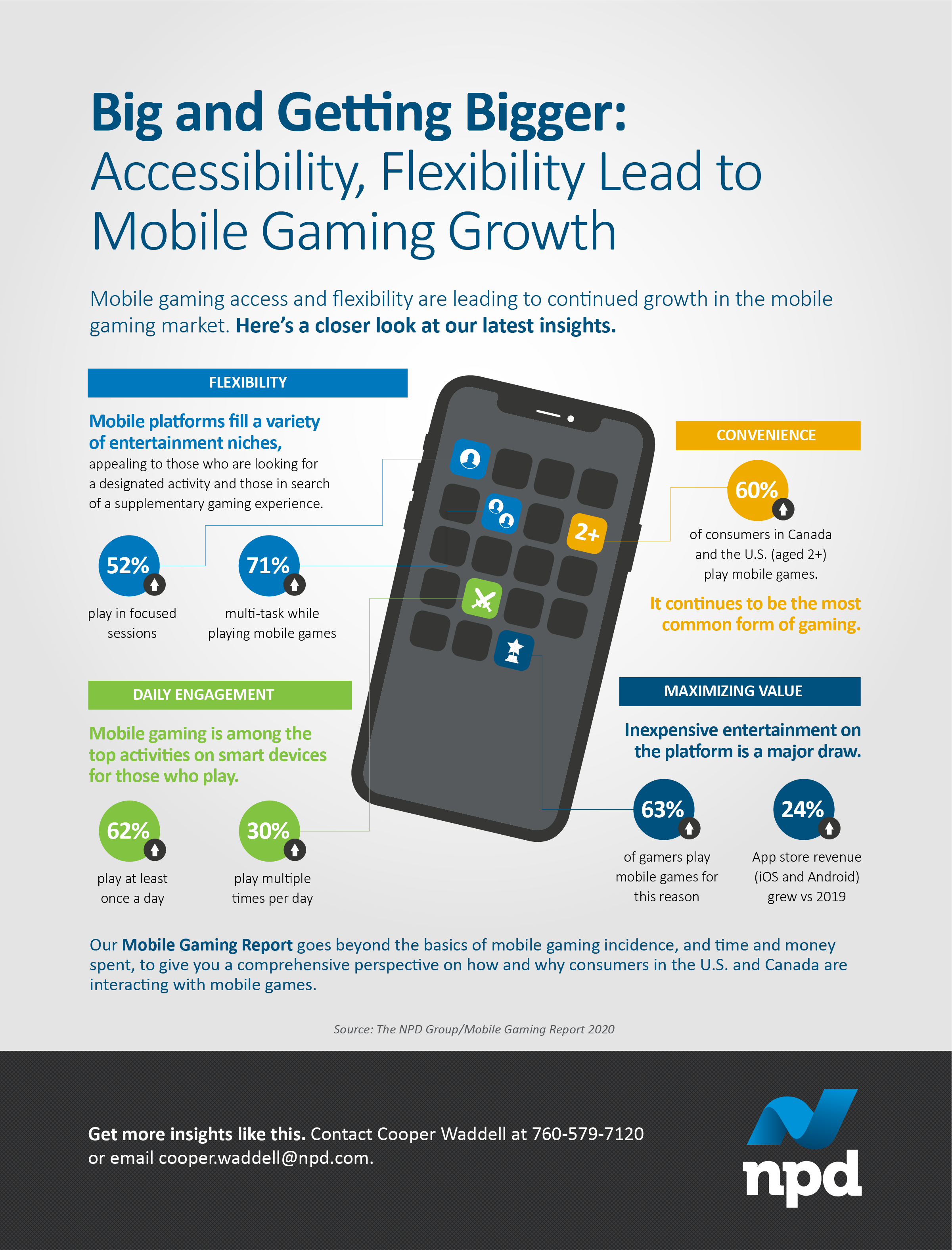 Mobile gaming access and flexibility are leading to continued growth in the mobile gaming market.