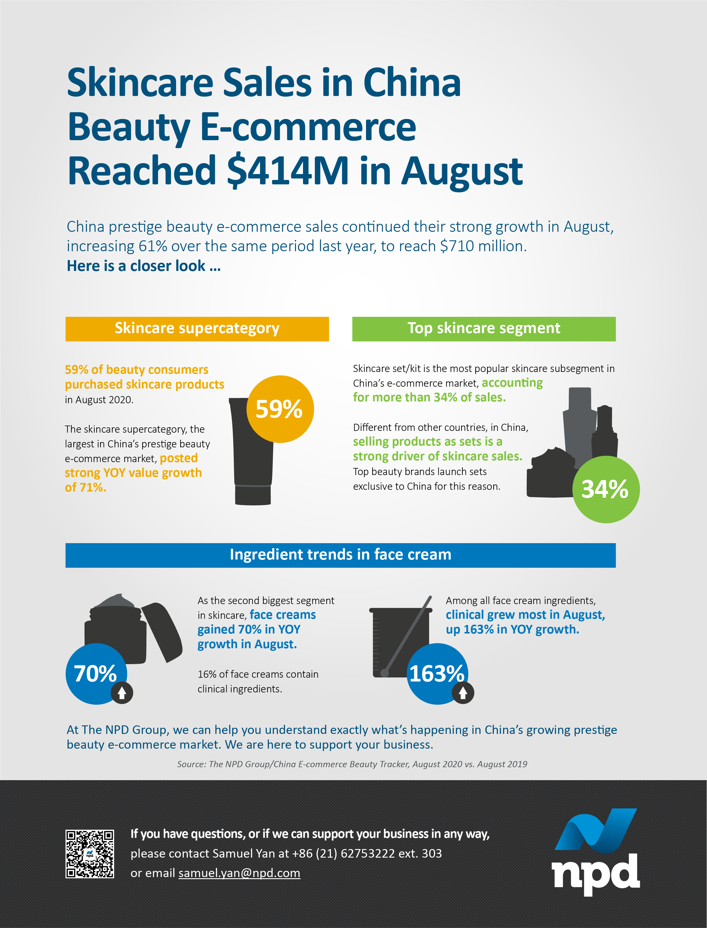 China prestige beauty e-commerce sales continued their strong growth in August, increasing 61% over the same period last year, to reach $710 million.