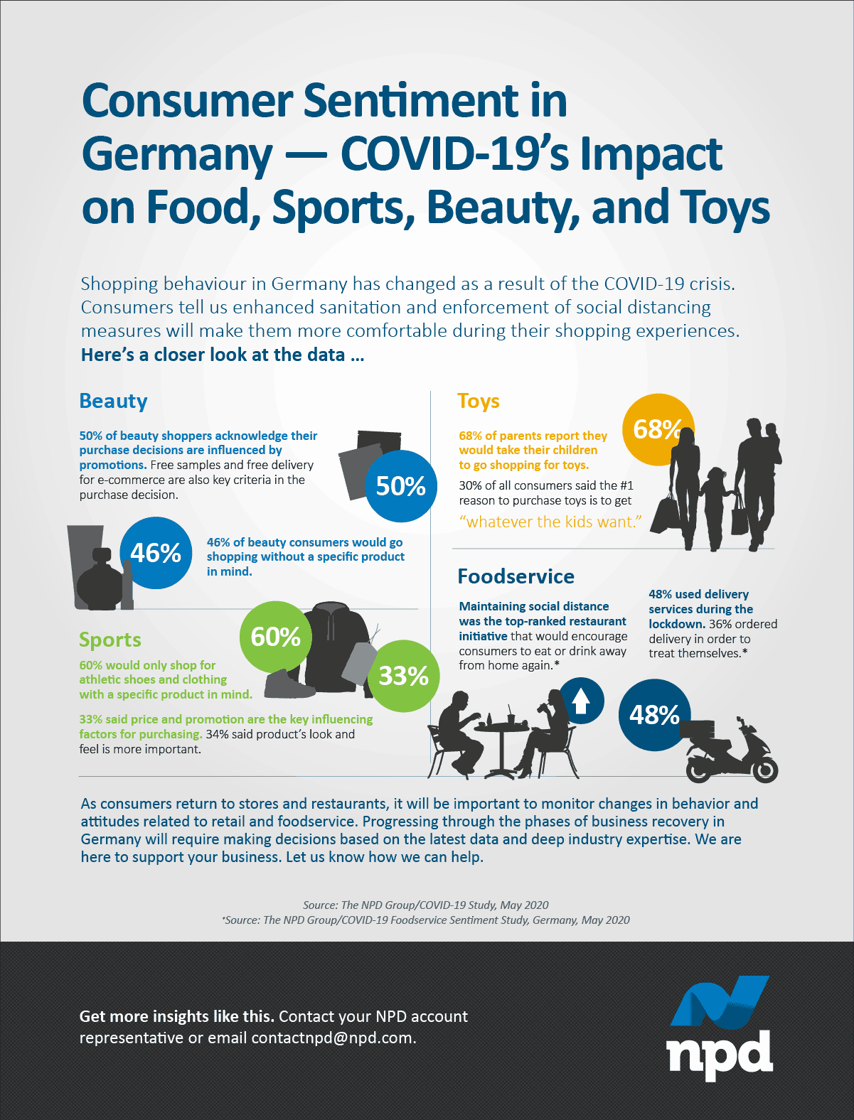 Shopping behaviour in Germany has changed as a result of the COVID-19 crisis. Consumers tell us enhanced sanitation and enforcement of social distancing measures will make them more comfortable during their shopping experiences.