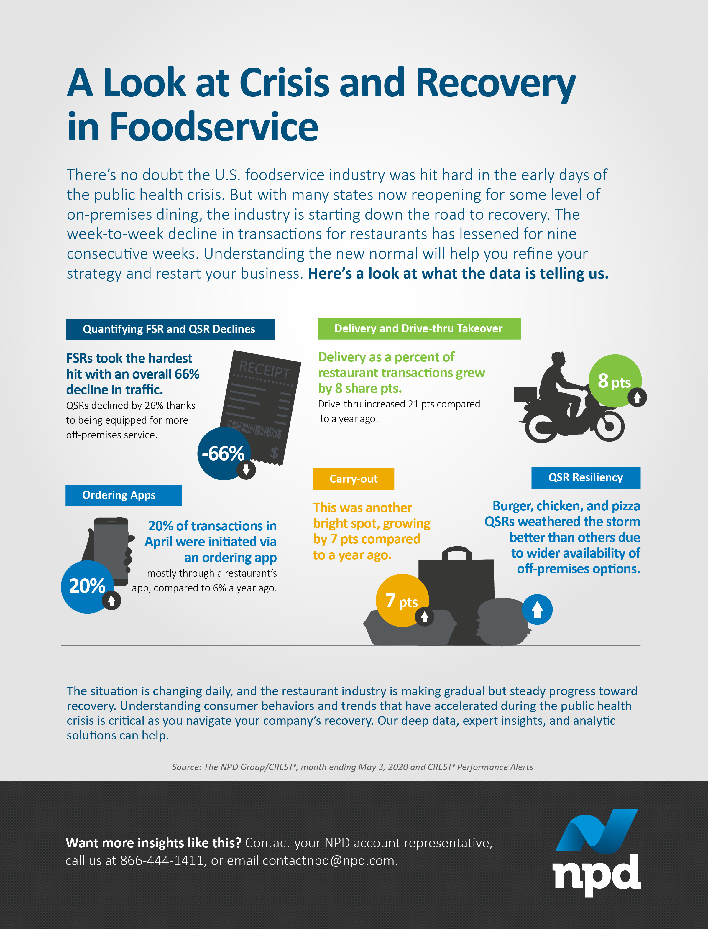 There's no doubt the U.S. foodservice industry was hit hard in the early days of the public health crisis.. But with many states now reopening for some level of on-premises dining, the industry is starting down the road to recovery.