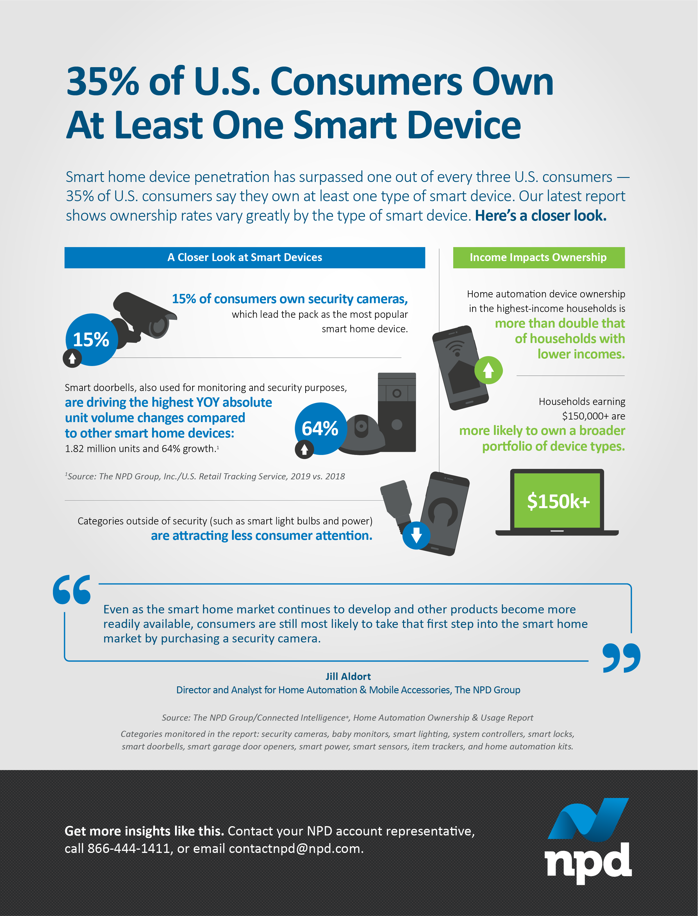 Smart home device penetration has surpassed one out of every three U.S. consumers — 35% of U.S. consumers say they own at least one type of smart device.