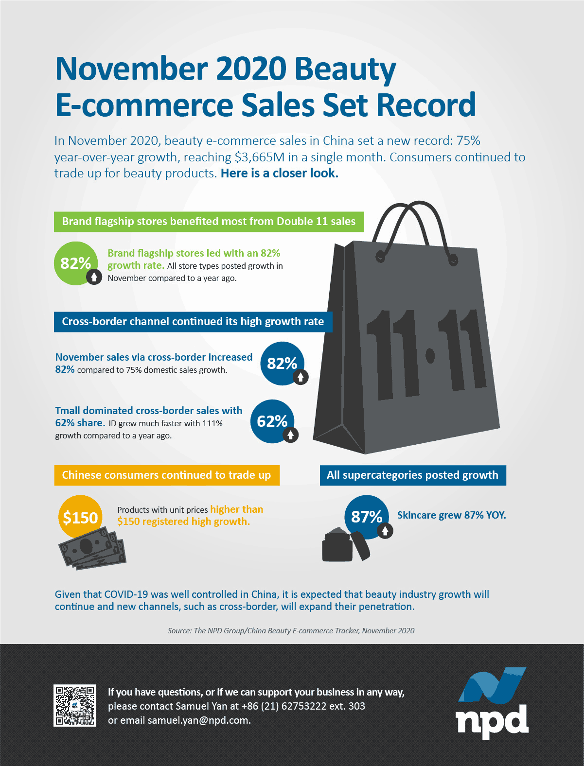 In November 2020, beauty e-commerce sales in China set a new record: 75% year-over-year growth, reaching $3,665M in a single month. Consumers continued to trade up for beauty products.