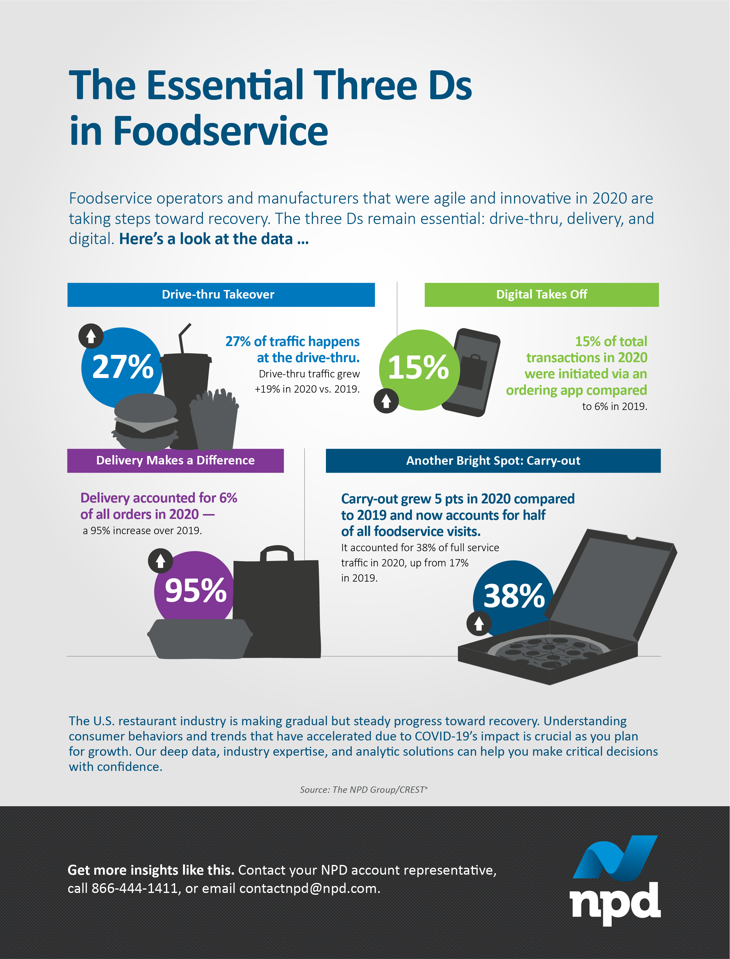 Foodservice operators and manufacturers that were agile and innovative in 2020 are taking steps toward recovery. The three Ds remain essential: drive-thru, delivery, and digital.