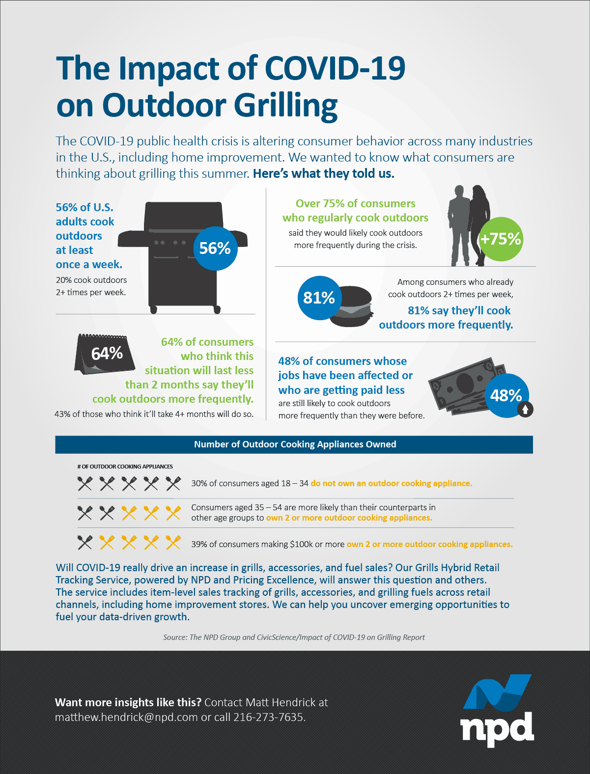 The COVID-19 public health crisis is altering consumer behavior across many industries in the U.S., including home improvement. We wanted to know what consumers are thinking about grilling this summer.