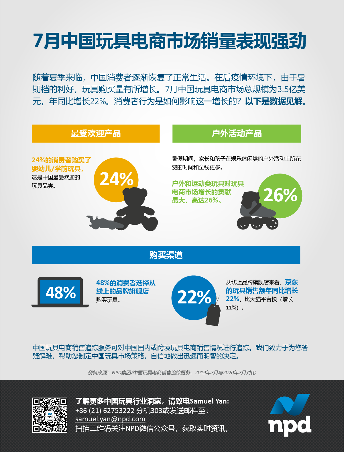 随着夏季来临,中国消费者逐渐恢复了正常生活。在后疫情环境下,由于暑 期档的利好,玩具购买量有所增长。7月中国玩具电商市场总规模为3.5亿美 元,年同比增长22%。消费者行为是如何影响这一增长的?以下是数据见解。