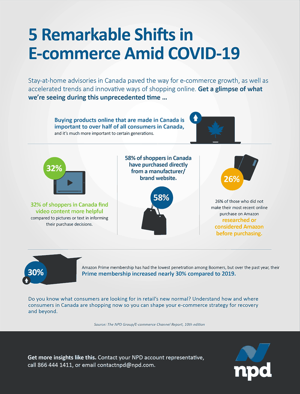 Understand how and where consumers in Canada are shopping to shape your e-commerce strategy for recovery and beyond. Take a look at 5 shifts we've seen in the COVID-19 period.