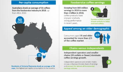 Australia CoffeeConsumption