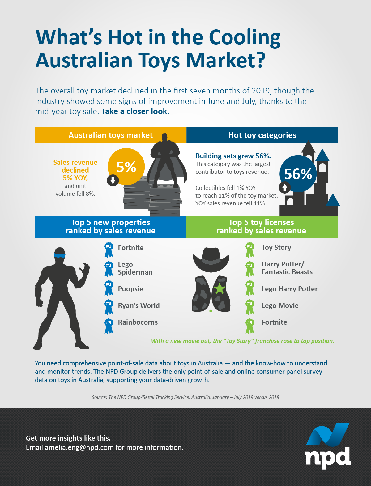 Australia's overall toy market declined in the first seven months of 2019, though the industry showed some signs of improvement in June and July, thanks to the mid-year toy sale. Want a closer look?