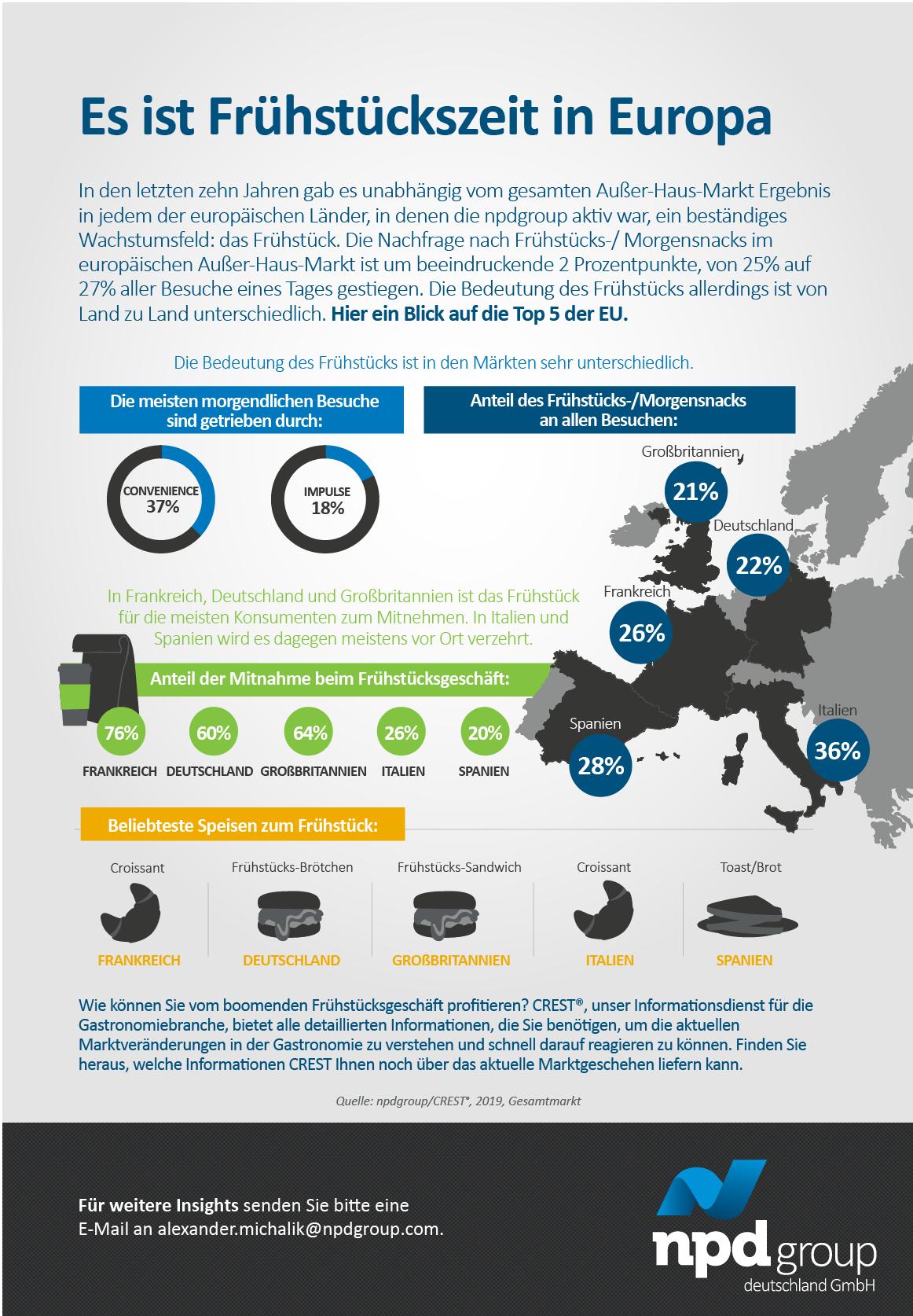 In den letzten zehn Jahren gab es unabhängig vom gesamten Außer-Haus-Markt Ergebnis in jedem der europäischen Länder, in denen die npdgroup aktiv war, ein beständiges Wachstumsfeld: das Frühstück.