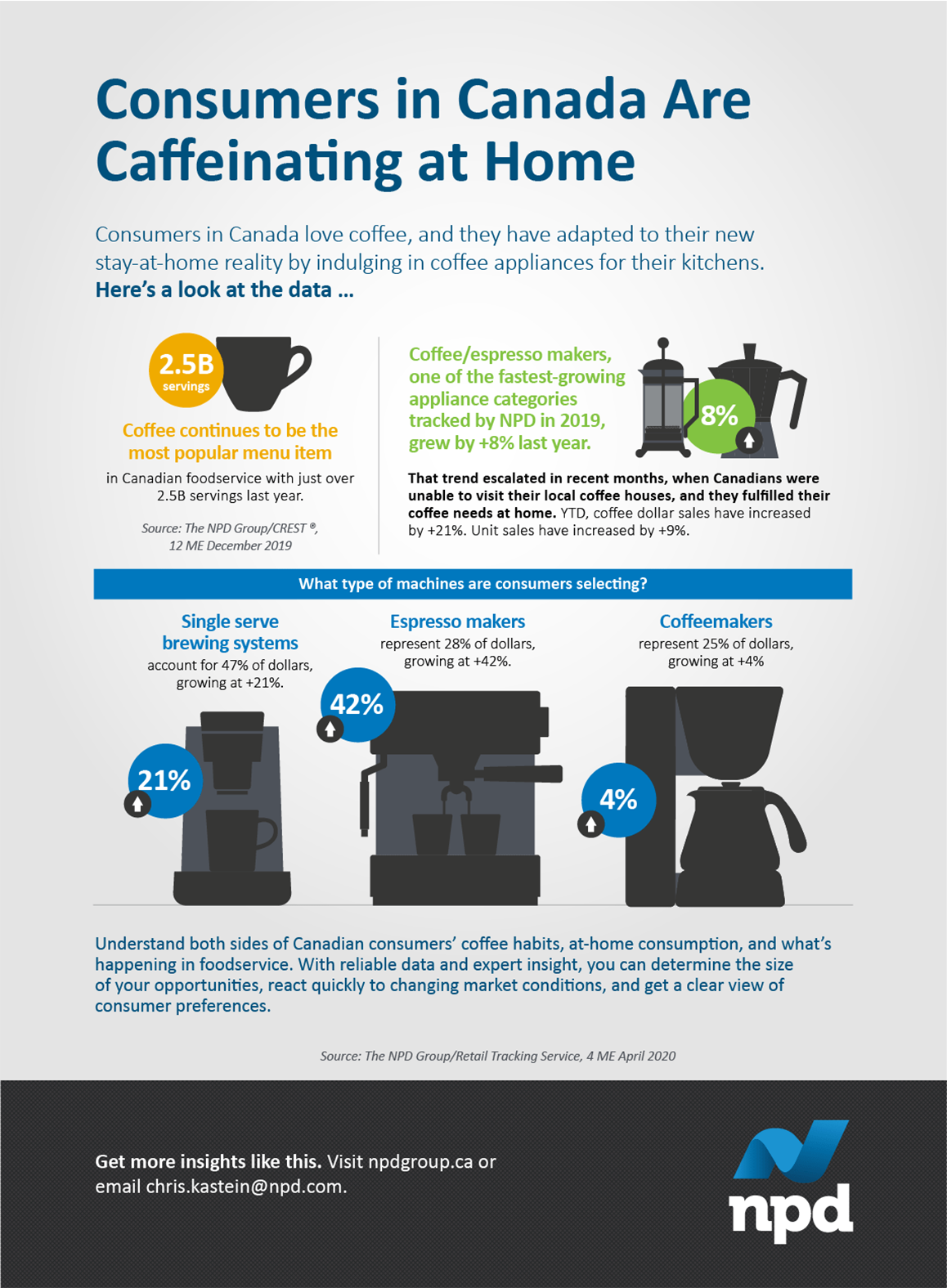 Consumers in Canada love coffee, and they have adapted to their new stay-at-home reality by indulging in coffee appliances for their kitchens.