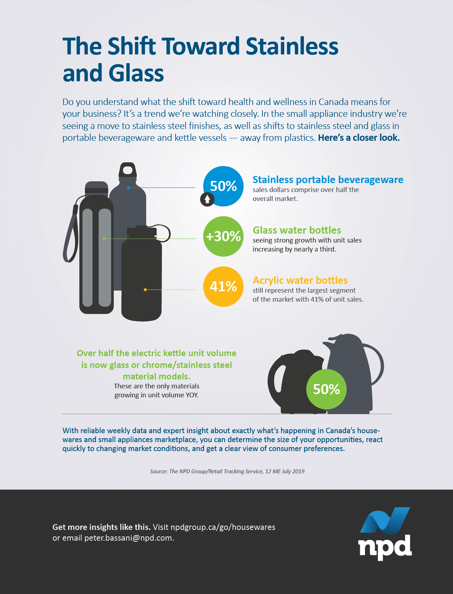 We're seeing a move to stainless steel and glass in portable beverageware and small kitchen appliances – away from plastics. What impact will this trend have on your business?