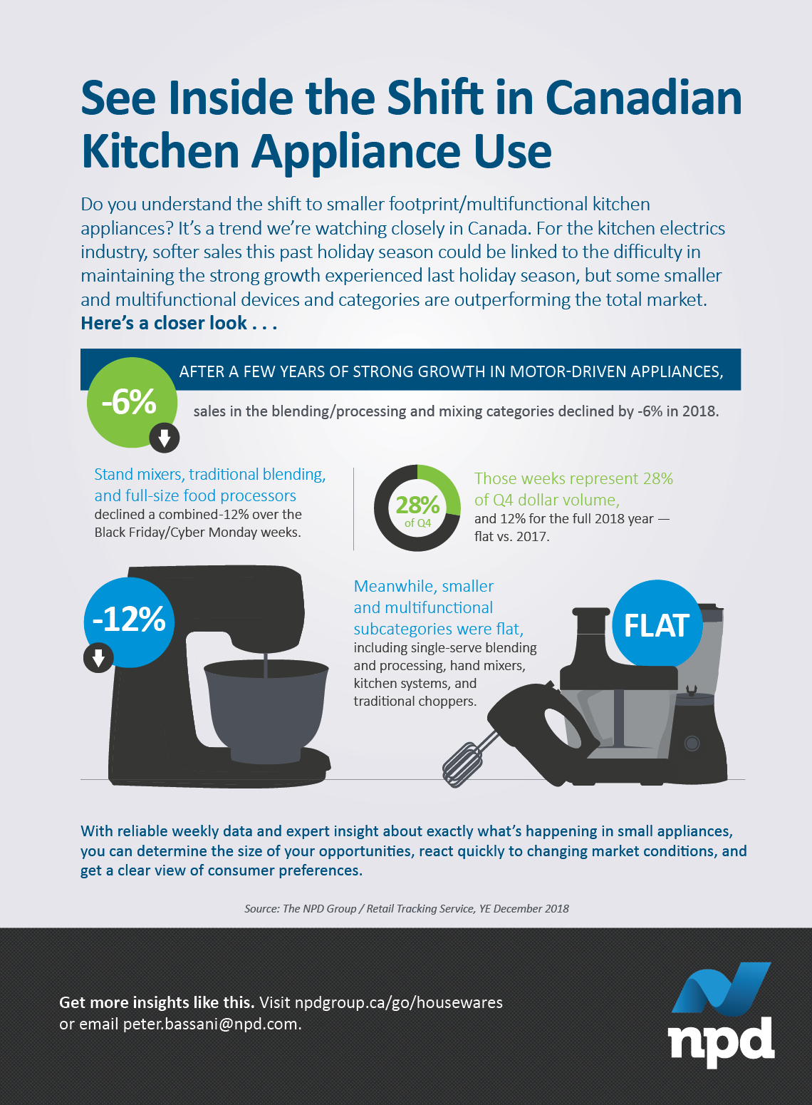 Do you understand the shift to smaller footprint/multifunctional kitchen appliances? It's a trend we're watching closely in Canada.