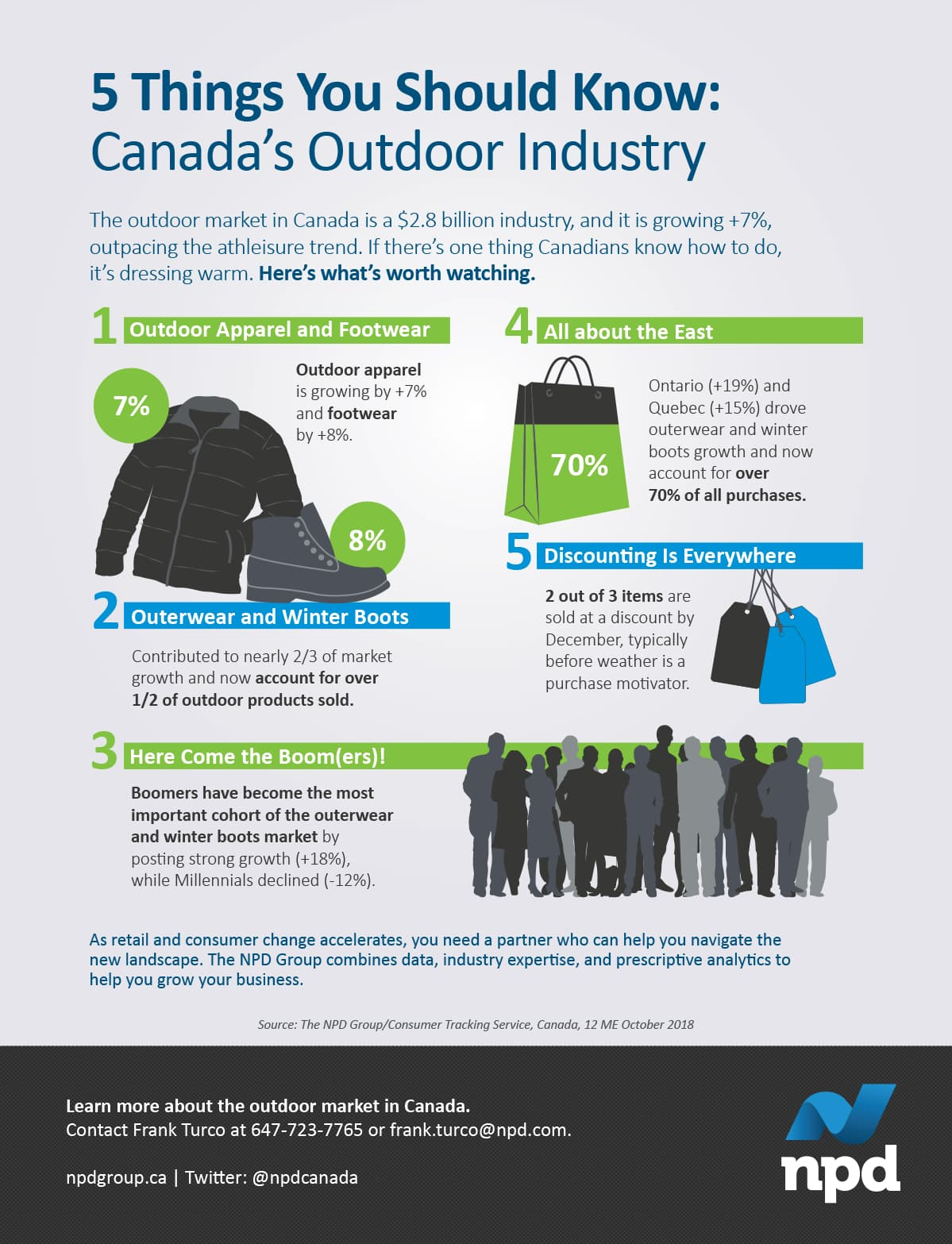 Outdoor apparel and footwear are outpacing athleisure in Canada. Zoom in on five consumer trends worth watching.