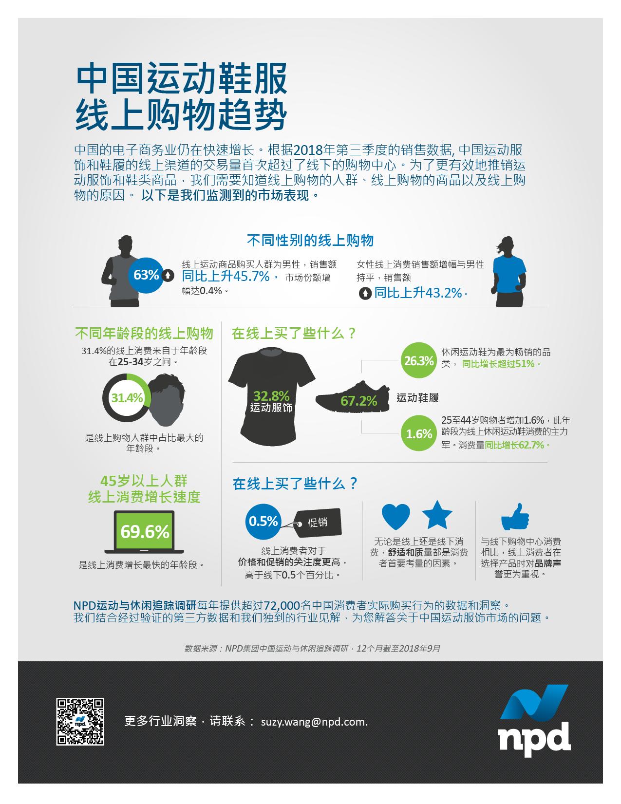 根据2018年第三季度的销售数据, 中国运动服饰和鞋履的线上渠道的交易量首次超过了线下的购物中心。
