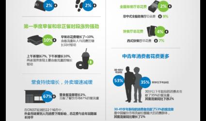 ChinaOOHEatingTrends Chinese
