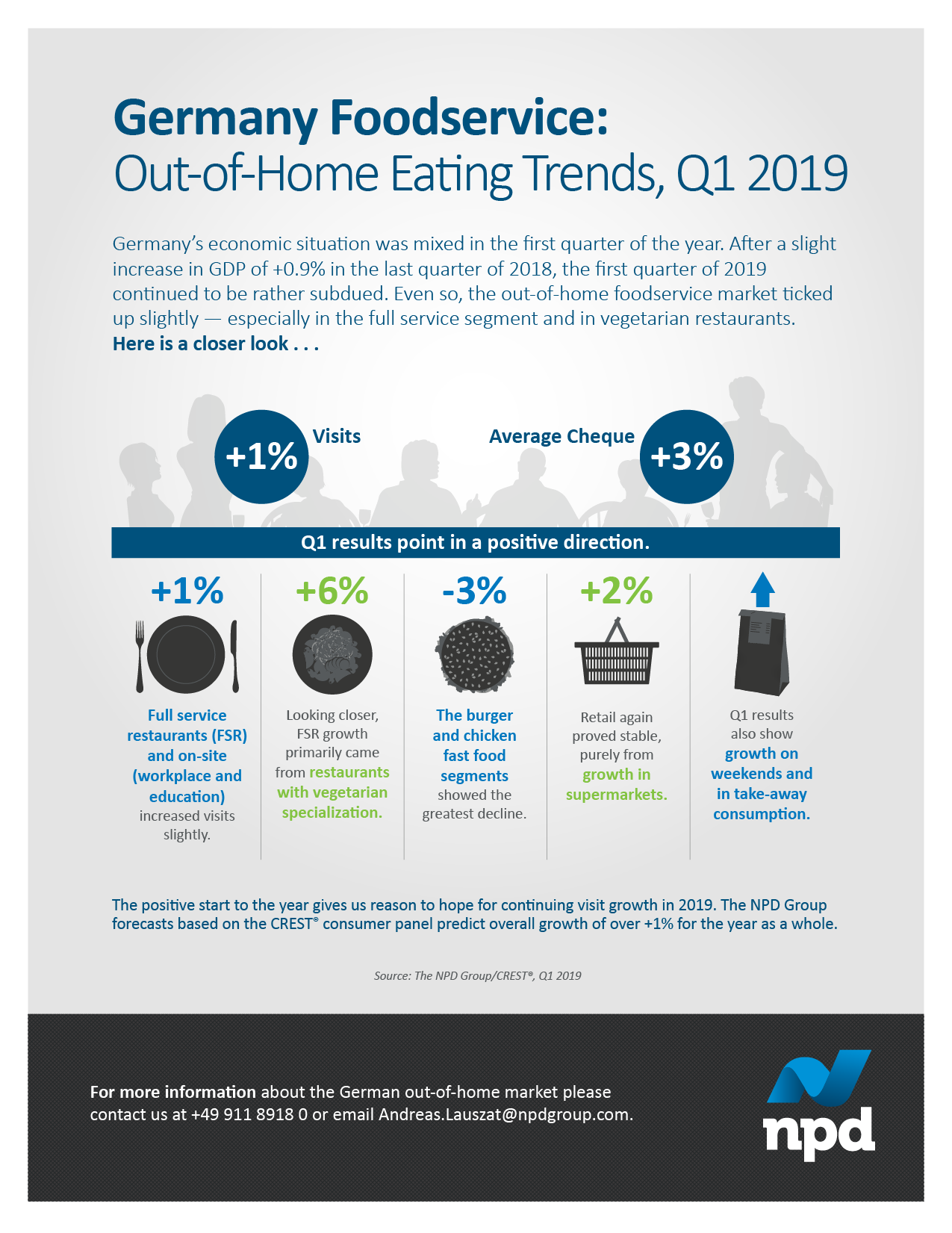 Out-of-home foodservice market ticked up slightly — especially in the full-service segment and in vegetarian restaurants.
