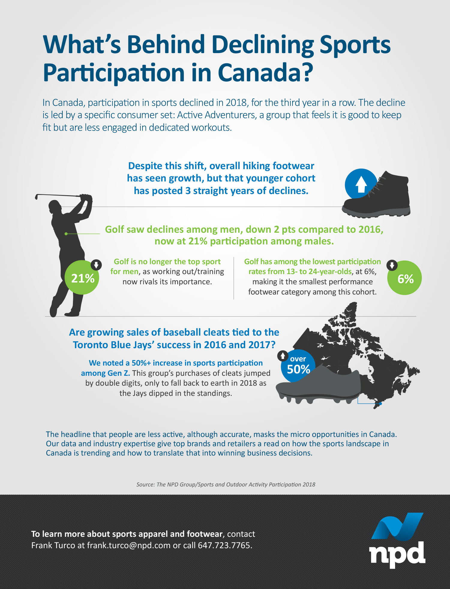 Canadians' sports participation declined in 2018, for the third year in a row, as they became less engaged in dedicated workouts. What's the impact and what does it mean for your business?