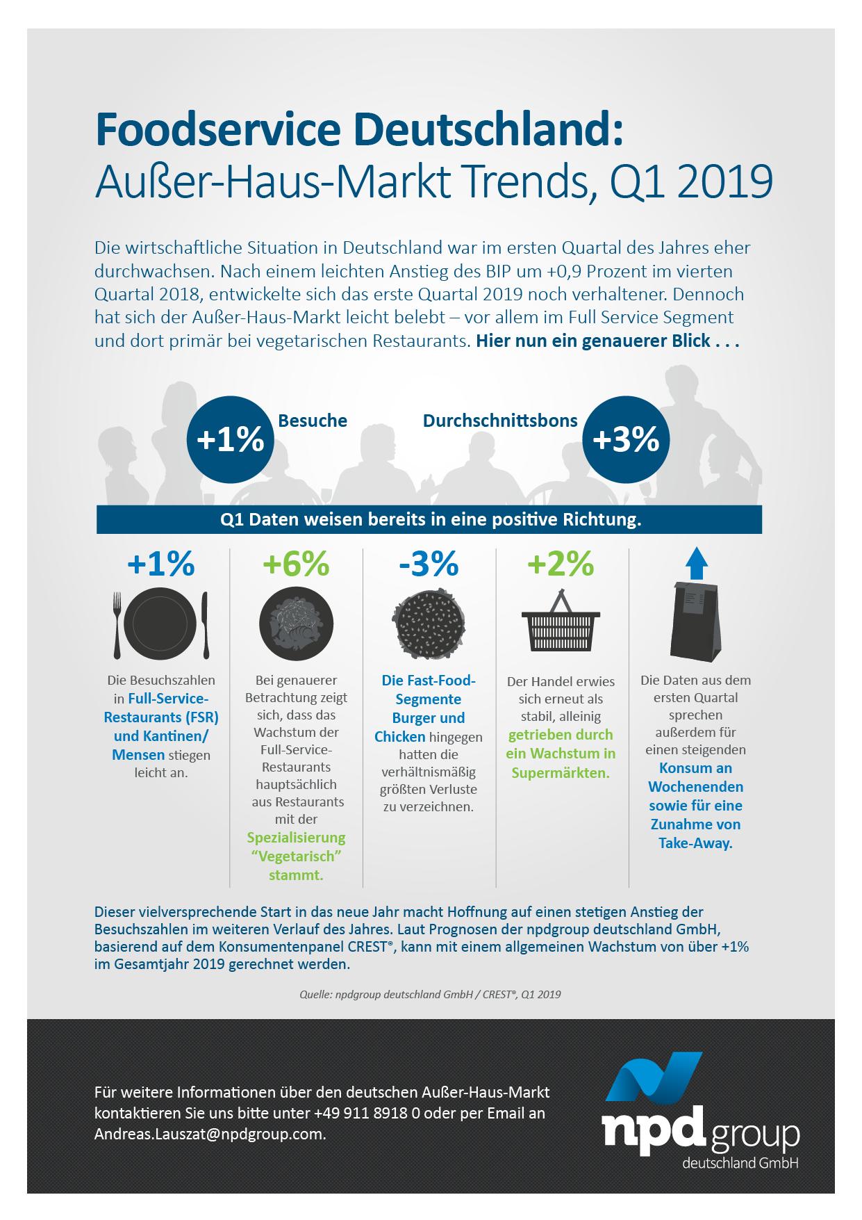 Die wirtschaftliche Situation in Deutschland war im ersten Quartal des Jahres eher durchwachsen.