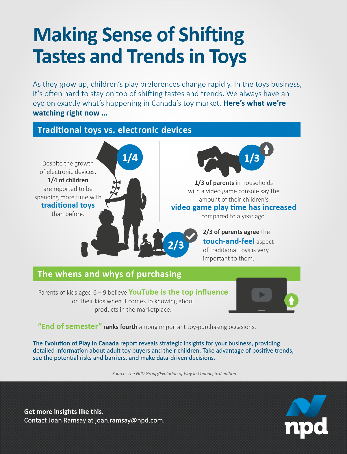 Even as electronics flood the market, a quarter of kids spend more time with traditional toys. How is playtime changing in Canada?
