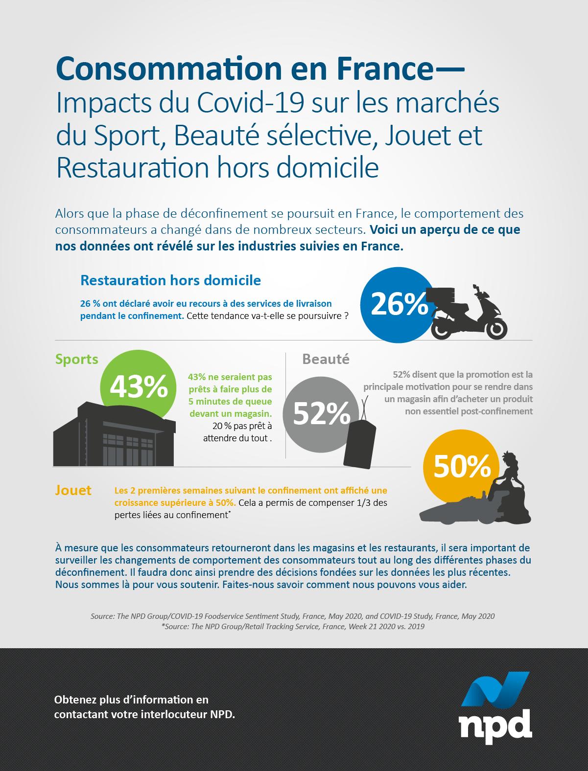 Alors que la phase de déconfinement se poursuit en France, le comportement des consommateurs a changé dans de nombreux secteurs.