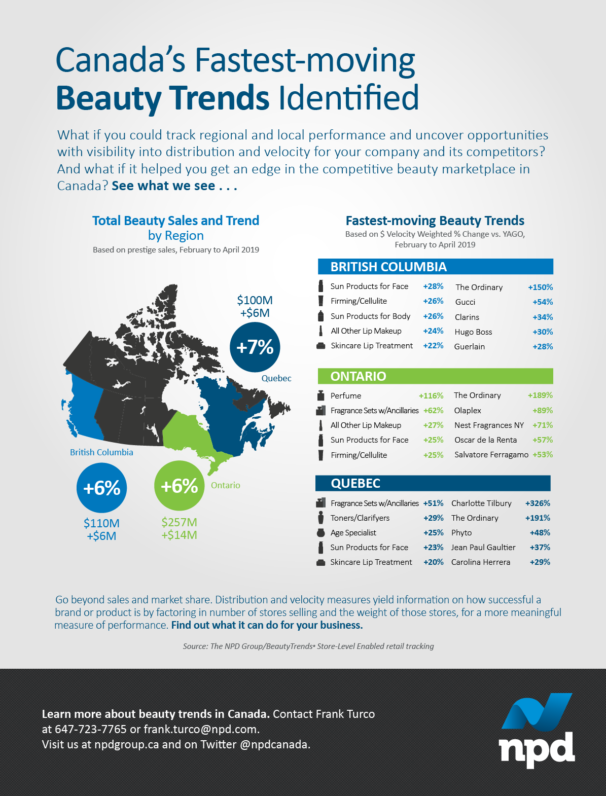 Take a look at total beauty sales and the fastest-moving products by province.
