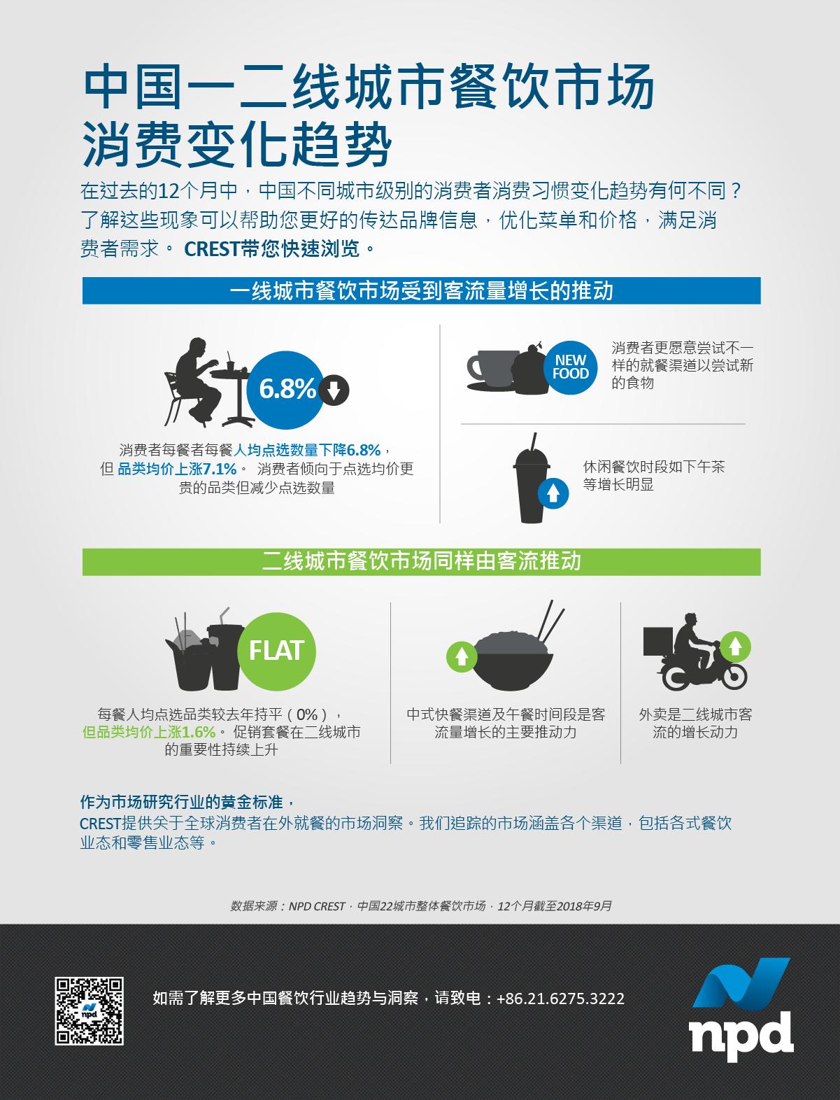 带您快速浏览中国不同城市级别消费者的消费习惯变化趋势。