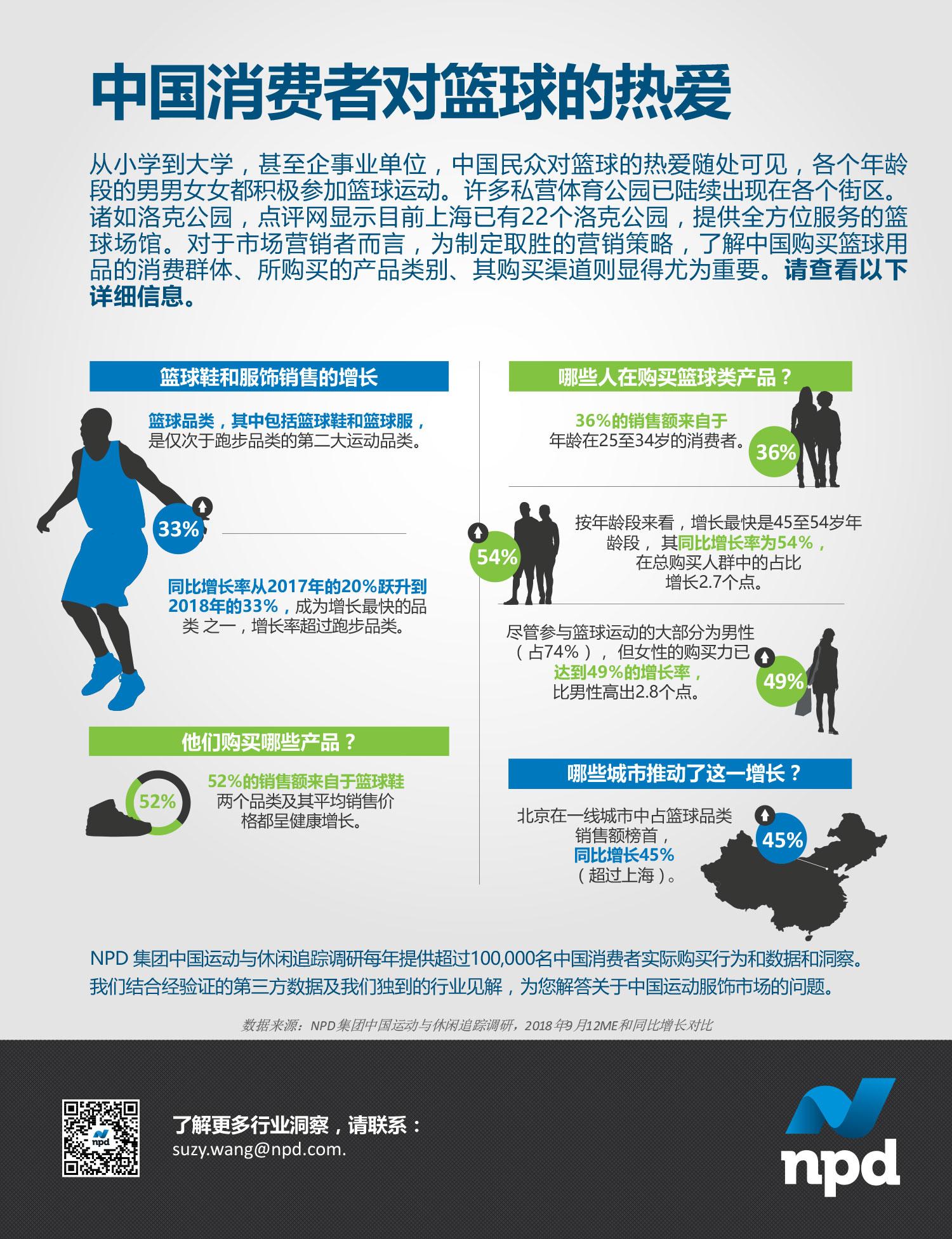 在中国,篮球品类的增长率从2017年的20%跃升至2018年的33%,成为增长最快的服装鞋履类别之一。 了解中国购买篮球用品的消费群体、所购买的产品类别以及购买渠道显得尤为重要。