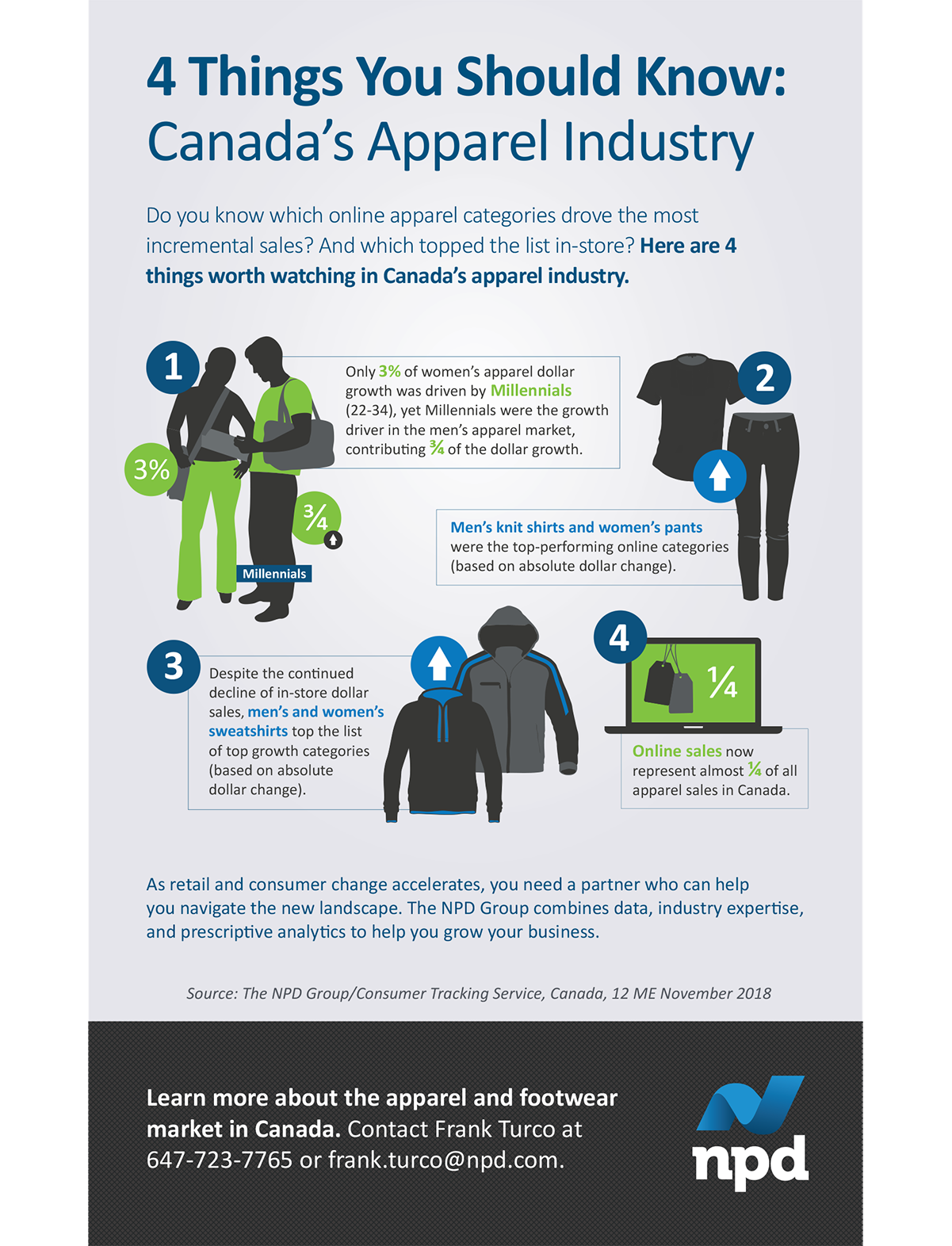 Do you know which online apparel categories drove the most incremental sales? And which topped the list in-store? Here are 4 things worth watching in Canada's apparel industry.