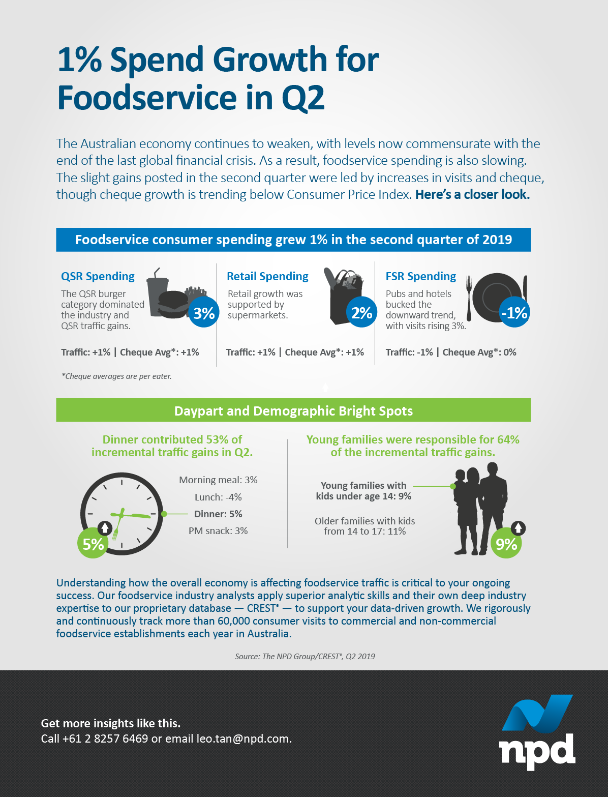 In Australia, Q2 foodservice consumer spending grew 1%. That was led by increased in visits and cheque, though cheque growth is trending below Consumer Price Index . Get the story.