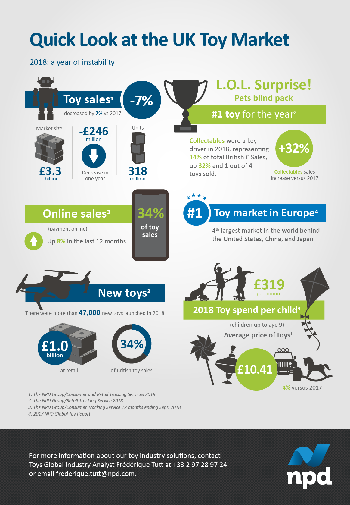 The toy market in Europe is the 4th largest market in the world behind the United States, China, and Japan