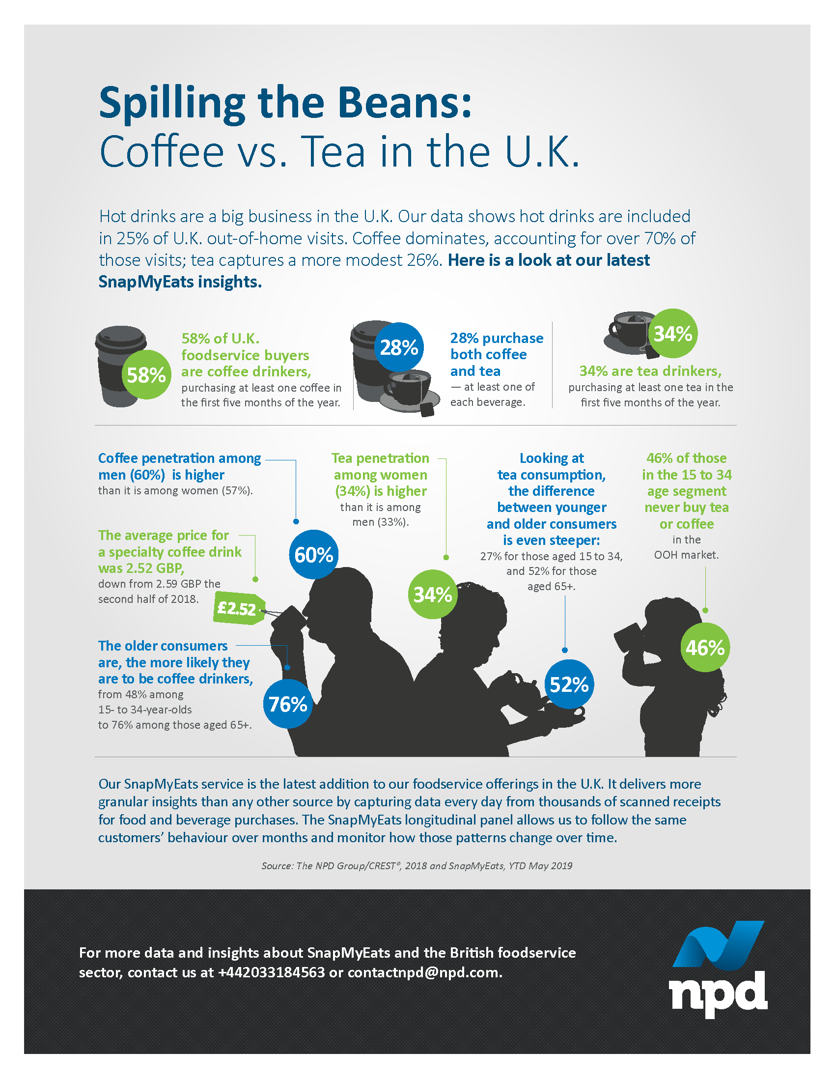 Hot drinks are a big business in the U.K. Our data shows hot drinks are included in 25% of U.K. out-of-home visits.