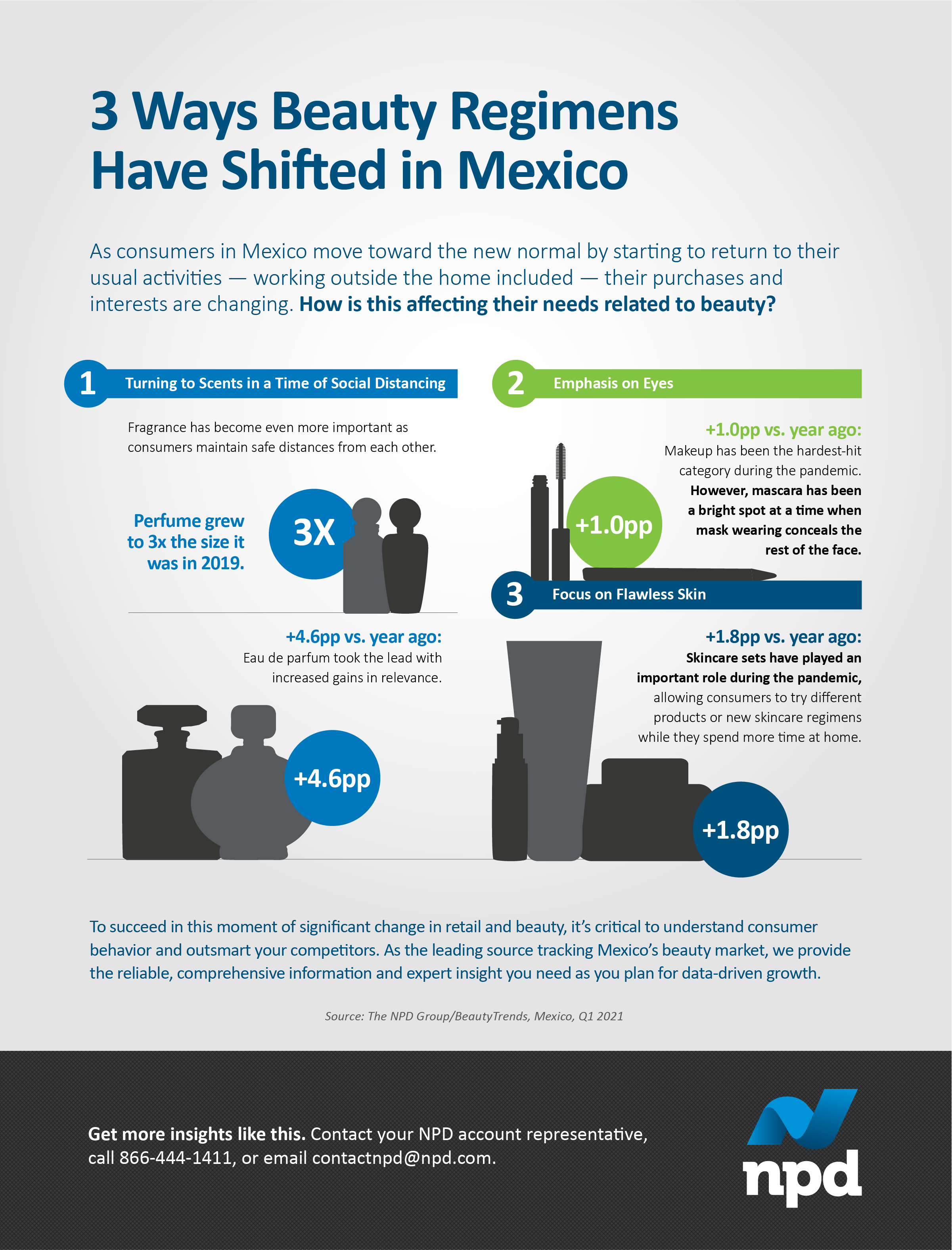 As consumers in Mexico move toward the new normal by starting to return to their usual activities — working outside the home included — their purchases and interests are changing. How is this affecting their needs related to beauty?