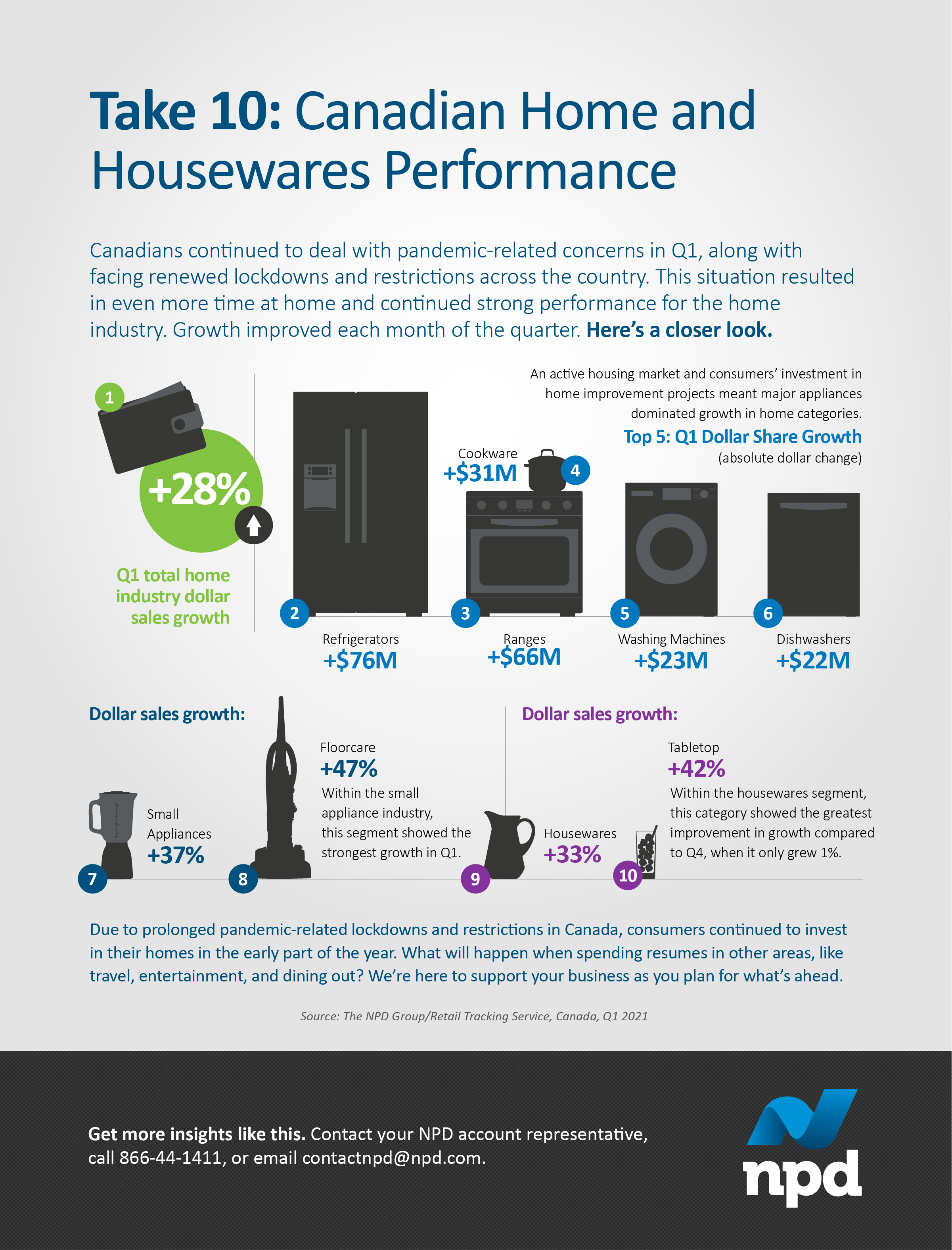 An active housing market and investment in home improvement projects meant major appliances dominated Q1 growth in the home categories. Other segments like floorcare, kitchen appliances, and cookware also benefited from renewed lockdowns across Canada.