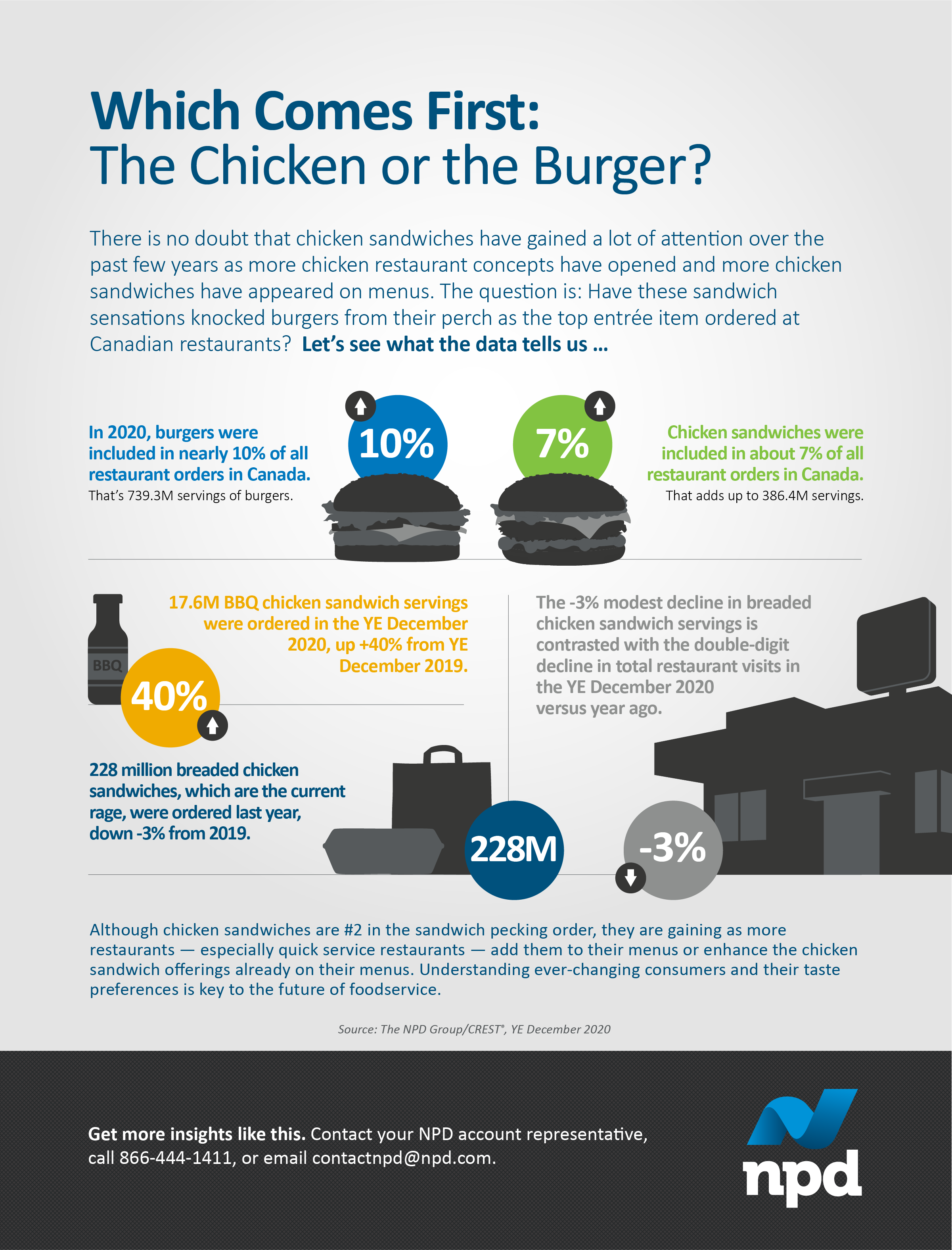 There is no doubt that chicken sandwiches have gained a lot of attention over the past few years as more chicken restaurant concepts have opened and more chicken sandwiches have appeared on menus.