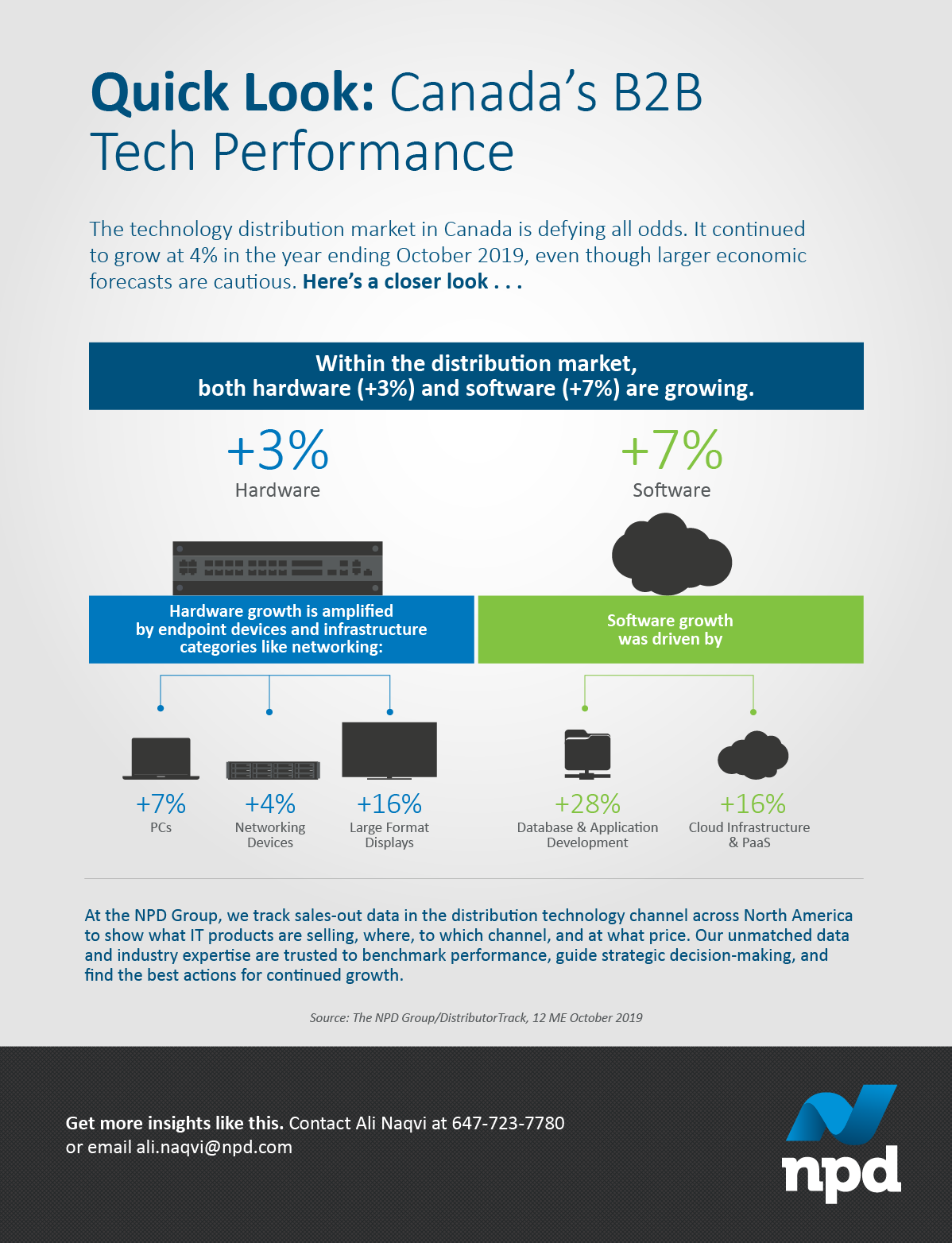 Within the technology distribution market, both hardware (+3%) and software (+7%) are on the rise. Take a closer look at some of the categories we've got our eye on.
