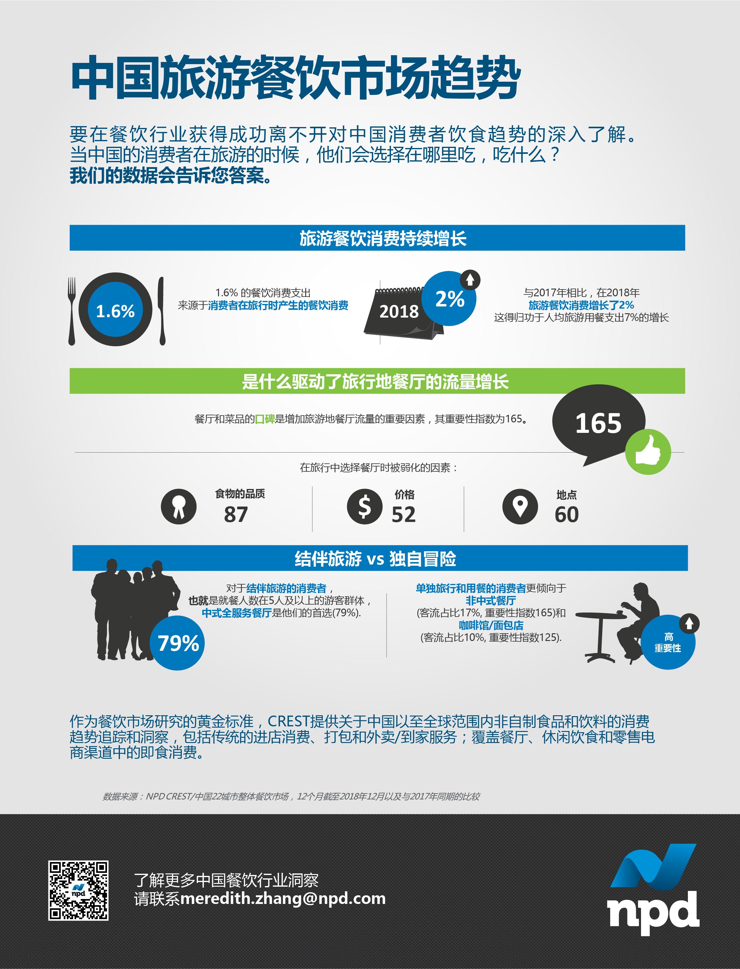 与2017年相比,2018年中国消费者的旅游餐饮支出增长了2%。哪些因素推动了增长?CREST数据会告诉您答案。